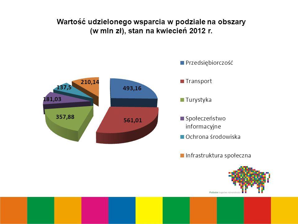 Wartość udzielonego wsparcia w podziale na obszary (w mln zł), stan na kwiecień 2012 r.