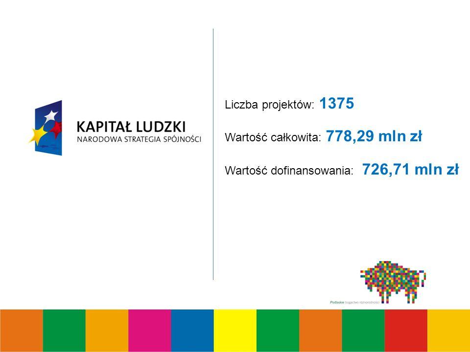 Liczba projektów: 1375 Wartość całkowita: 778,29 mln zł Wartość dofinansowania: 726,71 mln zł