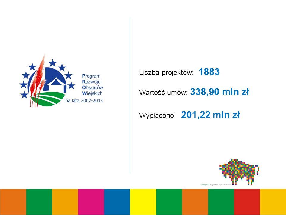 Liczba projektów: 1883 Wartość umów: 338,90 mln zł Wypłacono: 201,22 mln zł