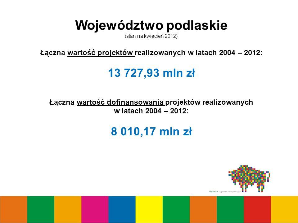Województwo podlaskie (stan na kwiecień 2012) Łączna wartość projektów realizowanych w latach 2004 – 2012: 13 727,93 mln zł Łączna wartość dofinansowania projektów realizowanych w latach 2004 – 2012: 8 010,17 mln zł