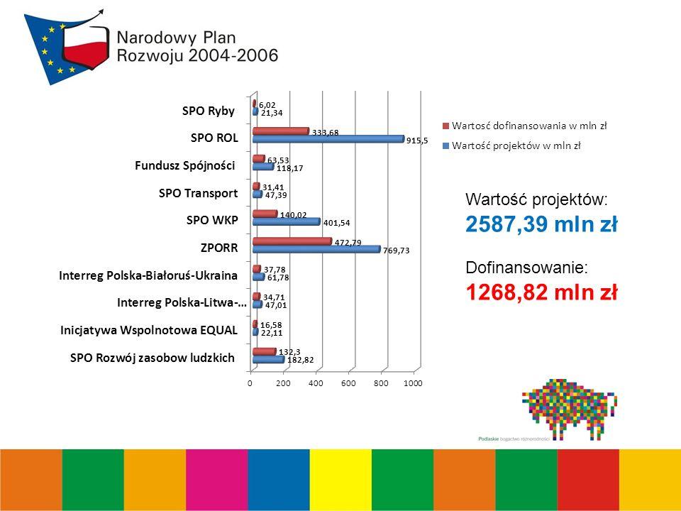 Wartość projektów: 2587,39 mln zł Dofinansowanie: 1268,82 mln zł