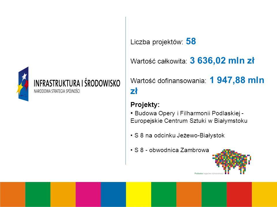 Liczba projektów: 58 Wartość całkowita: 3 636,02 mln zł Wartość dofinansowania: 1 947,88 mln zł Projekty: Budowa Opery i Filharmonii Podlaskiej - Europejskie Centrum Sztuki w Białymstoku S 8 na odcinku Jeżewo-Białystok S 8 - obwodnica Zambrowa