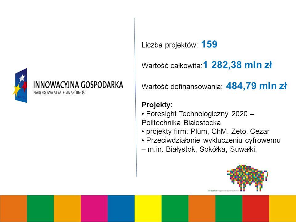Liczba projektów: 159 Wartość całkowita: 1 282,38 mln zł Wartość dofinansowania: 484,79 mln zł Projekty: Foresight Technologiczny 2020 – Politechnika Białostocka projekty firm: Plum, ChM, Zeto, Cezar Przeciwdziałanie wykluczeniu cyfrowemu – m.in.
