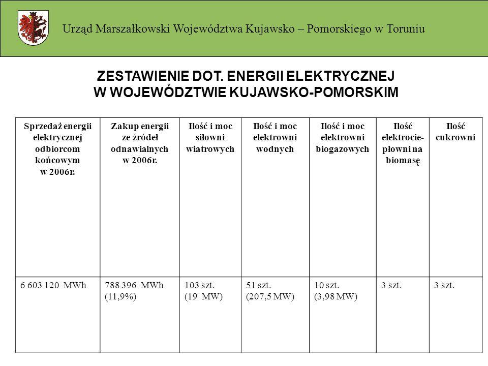 ZESTAWIENIE DOT. ENERGII ELEKTRYCZNEJ W WOJEWÓDZTWIE KUJAWSKO-POMORSKIM Sprzedaż energii elektrycznej odbiorcom końcowym w 2006r. Zakup energii ze źró