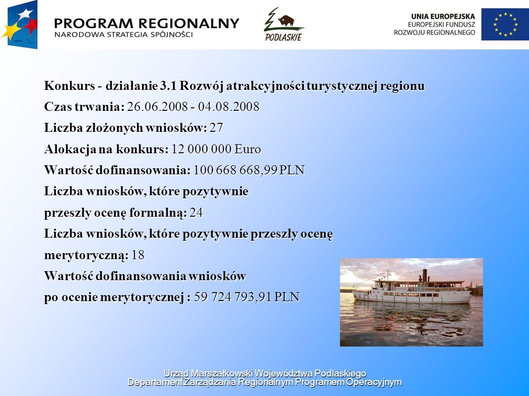 Konkurs - działanie 3.1 Rozwój atrakcyjności turystycznej regionu Czas trwania: 26.06.2008 - 04.08.2008 Liczba złożonych wniosków: 27 Alokacja na konkurs: 12 000 000 Euro Wartość dofinansowania: 100 668 668,99 PLN Liczba wniosków, które pozytywnie przeszły ocenę formalną: 24 Liczba wniosków, które pozytywnie przeszły ocenę merytoryczną: 18 Wartość dofinansowania wniosków po ocenie merytorycznej : 59 724 793,91 PLN Urząd Marszałkowski Województwa Podlaskiego Departament Zarządzania Regionalnym Programem Operacyjnym