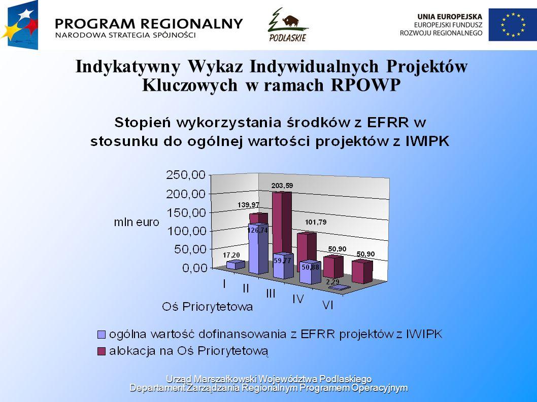 Indykatywny Wykaz Indywidualnych Projektów Kluczowych w ramach RPOWP Urząd Marszałkowski Województwa Podlaskiego Departament Zarządzania Regionalnym P