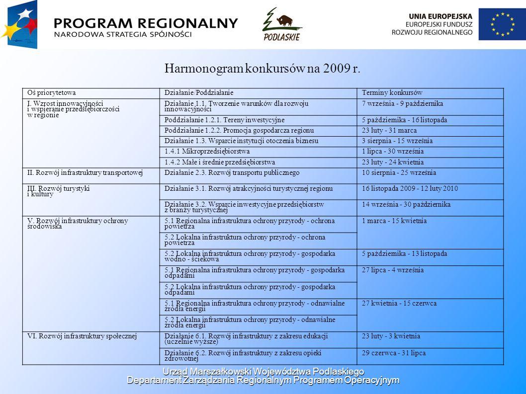 Harmonogram konkursów na 2009 r. Oś priorytetowaDziałanie/PoddziałanieTerminy konkursów I. Wzrost innowacyjności i wspieranie przedsiębiorczości w reg