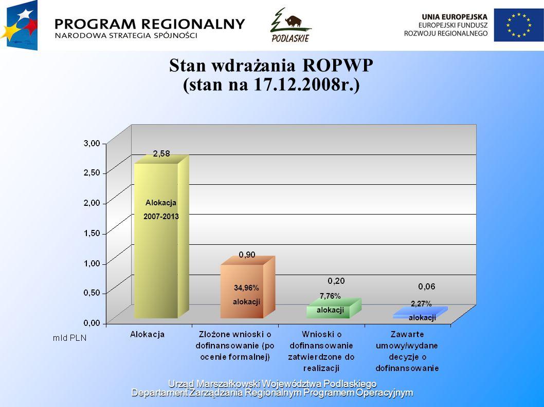 Stan wdrażania ROPWP (stan na 17.12.2008r.) Alokacja 2007-2013 34,96% alokacji 7,76% alokacji 2,27% alokacji Urząd Marszałkowski Województwa Podlaskiego Departament Zarządzania Regionalnym Programem Operacyjnym