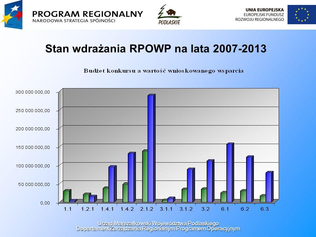 Stan wdrażania RPOWP na lata 2007-2013 Urząd Marszałkowski Województwa Podlaskiego Departament Zarządzania Regionalnym Programem Operacyjnym