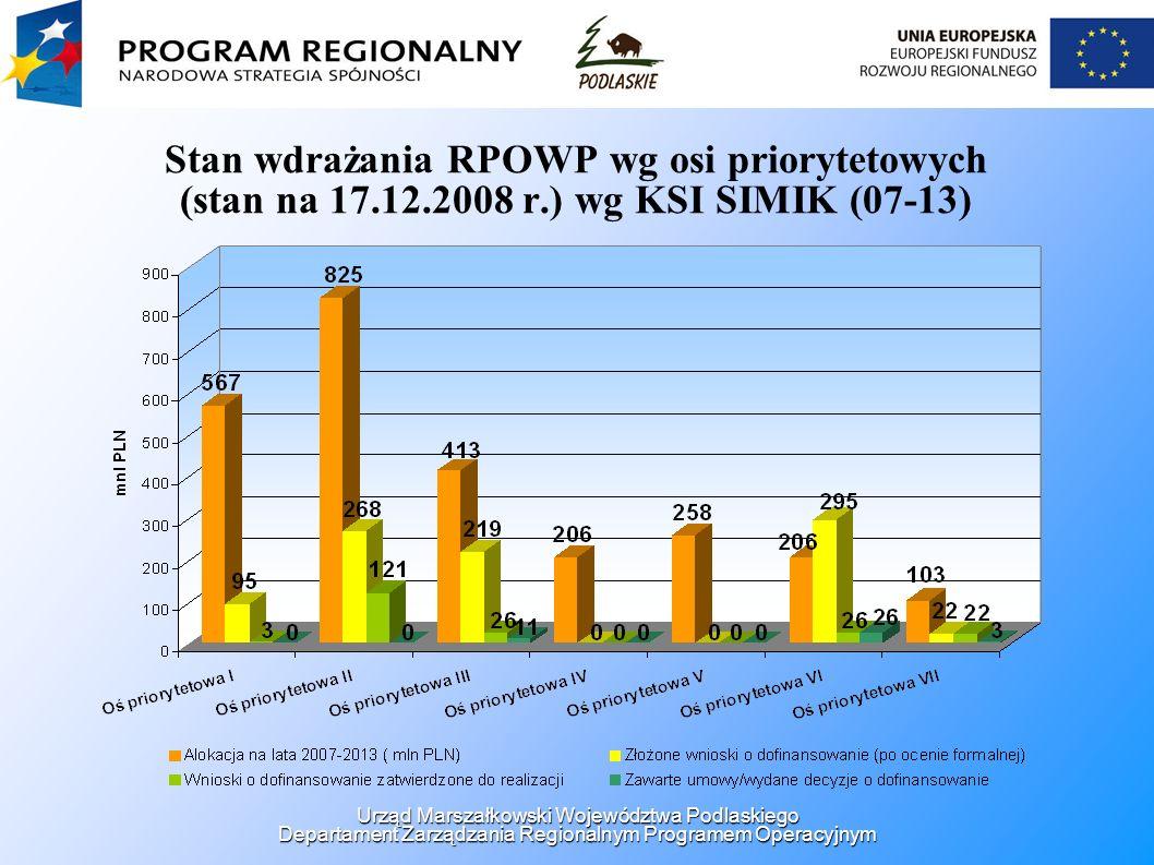 Stan wdrażania RPOWP wg osi priorytetowych (stan na 17.12.2008 r.) wg KSI SIMIK (07-13) Urząd Marszałkowski Województwa Podlaskiego Departament Zarząd