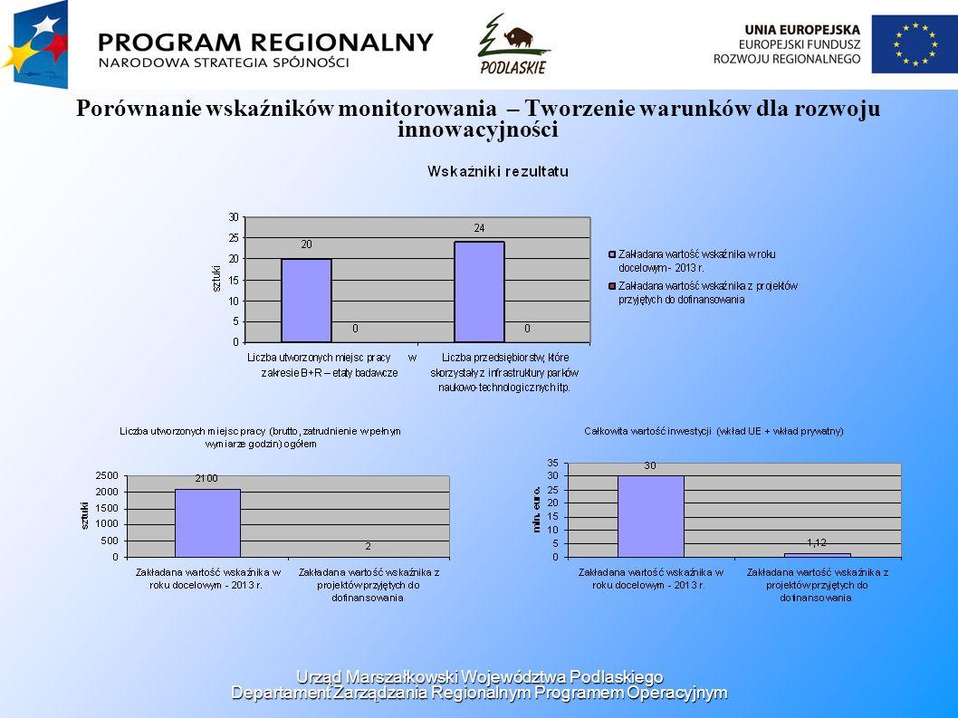 Porównanie wskaźników monitorowania – Tworzenie warunków dla rozwoju innowacyjności Urząd Marszałkowski Województwa Podlaskiego Departament Zarządzani