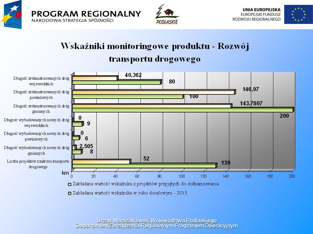 Urząd Marszałkowski Województwa Podlaskiego Departament Zarządzania Regionalnym Programem Operacyjnym