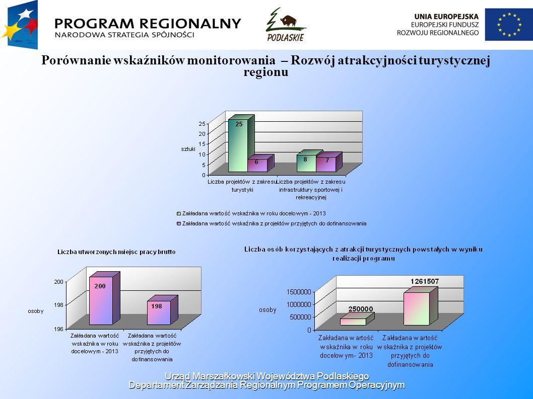 Porównanie wskaźników monitorowania – Rozwój atrakcyjności turystycznej regionu Urząd Marszałkowski Województwa Podlaskiego Departament Zarządzania Re