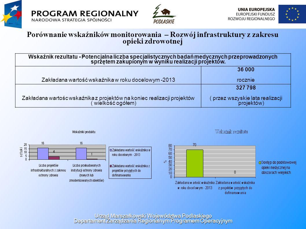 Porównanie wskaźników monitorowania – Rozwój infrastruktury z zakresu opieki zdrowotnej Wskaźnik rezultatu - Potencjalna liczba specjalistycznych badań medycznych przeprowadzonych sprzętem zakupionym w wyniku realizacji projektów.