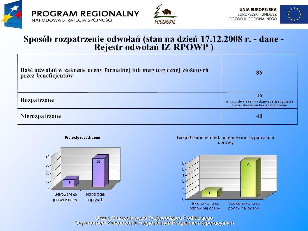 Sposób rozpatrzenie odwołań (stan na dzień 17.12.2008 r. - dane - Rejestr odwołań IZ RPOWP ) 40Nierozpatrzone 46 w tym dwa razy wydano rozstrzygniecie
