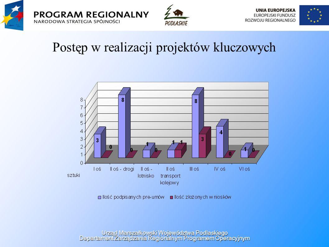 Postęp w realizacji projektów kluczowych Urząd Marszałkowski Województwa Podlaskiego Departament Zarządzania Regionalnym Programem Operacyjnym