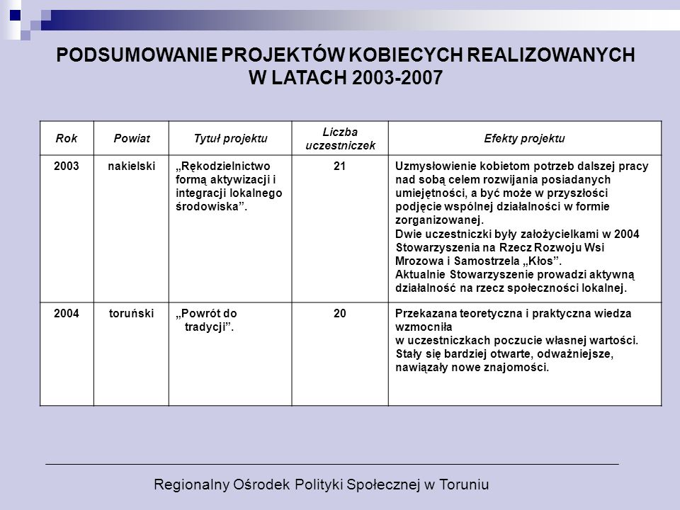 PODSUMOWANIE PROJEKTÓW KOBIECYCH REALIZOWANYCH W LATACH 2003-2007 RokPowiatTytuł projektu Liczba uczestniczek Efekty projektu 2003nakielskiRękodzielni