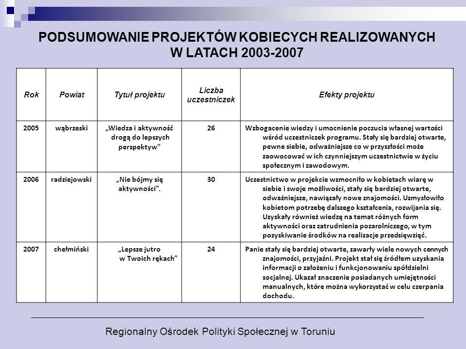 PODSUMOWANIE PROJEKTÓW KOBIECYCH REALIZOWANYCH W LATACH 2003-2007 RokPowiatTytuł projektu Liczba uczestniczek Efekty projektu 2005wąbrzeskiWiedza i ak