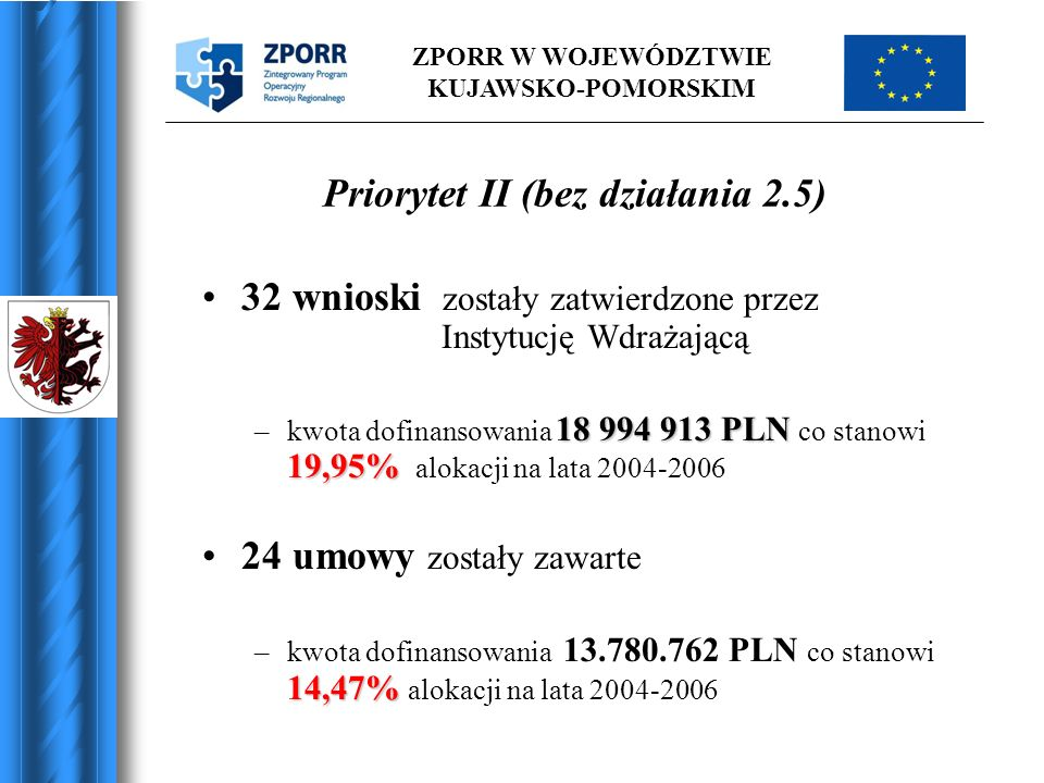 ZPORR W WOJEWÓDZTWIE KUJAWSKO-POMORSKIM Priorytet II (bez działania 2.5) 32 wnioski zostały zatwierdzone przez Instytucję Wdrażającą 18 994 913 PLN 19