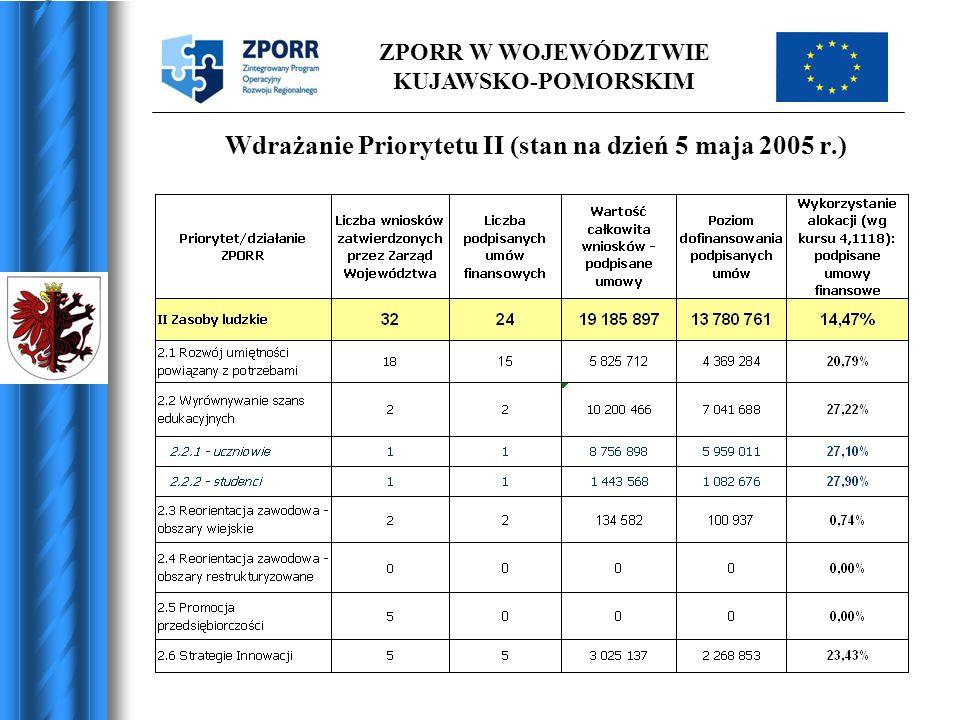 ZPORR W WOJEWÓDZTWIE KUJAWSKO-POMORSKIM Wdrażanie Priorytetu II (stan na dzień 5 maja 2005 r.)