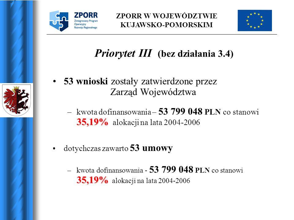 ZPORR W WOJEWÓDZTWIE KUJAWSKO-POMORSKIM Priorytet III (bez działania 3.4) 53 wnioski zostały zatwierdzone przez Zarząd Województwa 35,19% –kwota dofin
