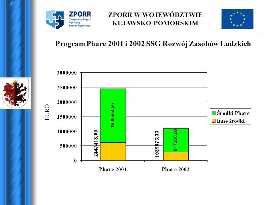 ZPORR W WOJEWÓDZTWIE KUJAWSKO-POMORSKIM Program Phare 2001 i 2002 SSG Rozwój Zasobów Ludzkich EURO
