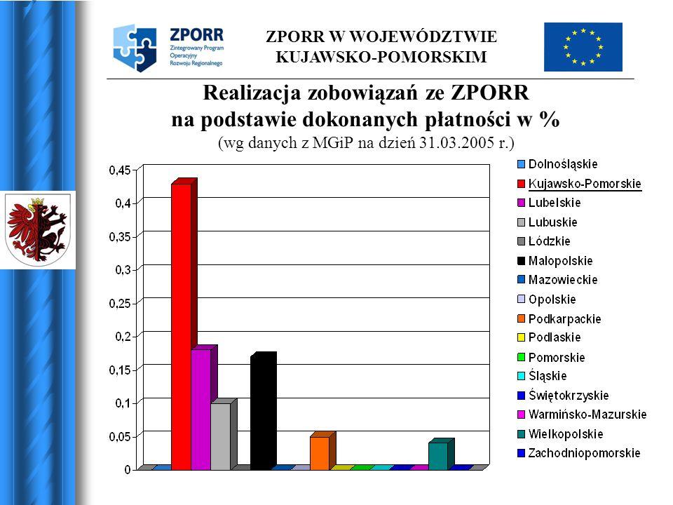 ZPORR W WOJEWÓDZTWIE KUJAWSKO-POMORSKIM Realizacja zobowiązań ze ZPORR na podstawie dokonanych płatności w % (wg danych z MGiP na dzień 31.03.2005 r.)