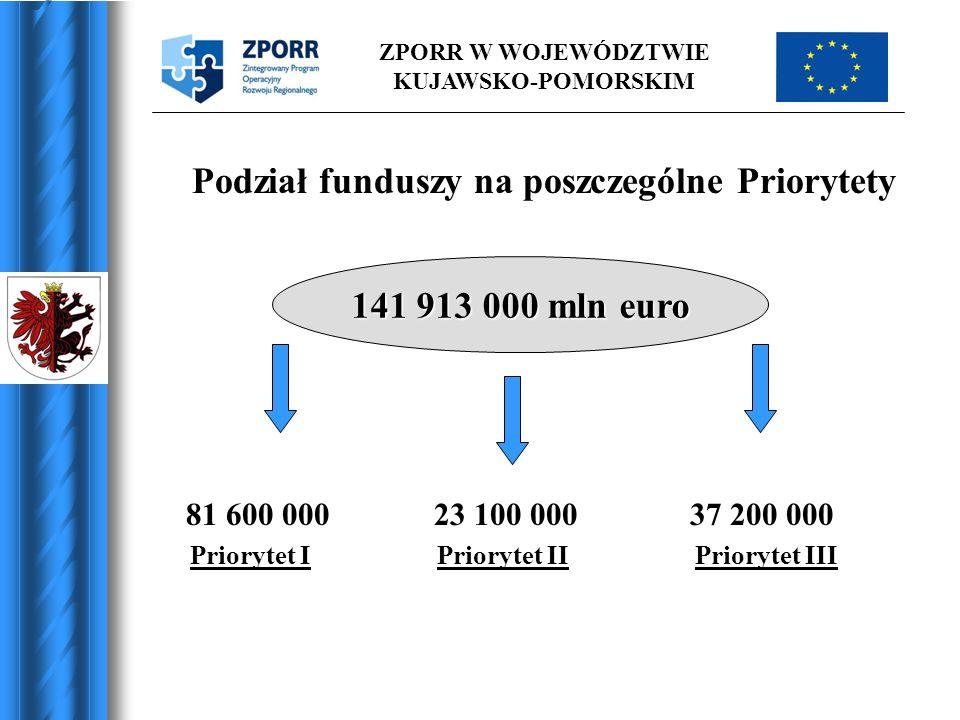 ZPORR W WOJEWÓDZTWIE KUJAWSKO-POMORSKIM Podział funduszy na poszczególne Priorytety 81 600 000 23 100 000 37 200 000 Priorytet I Priorytet II Prioryte