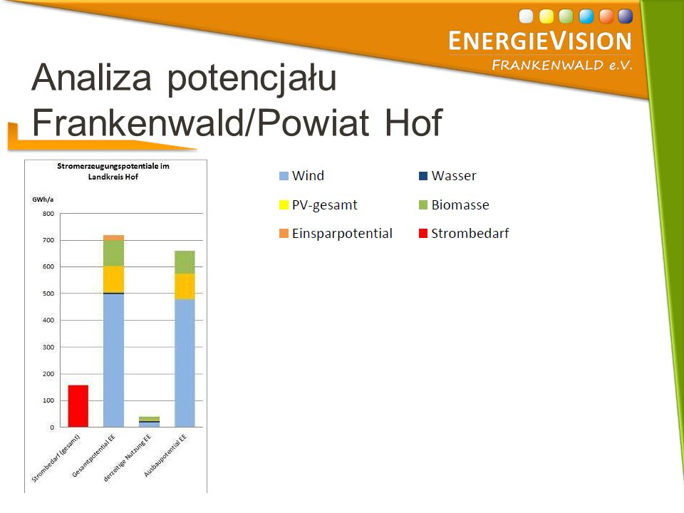 Analiza potencjału Frankenwald/Powiat Hof