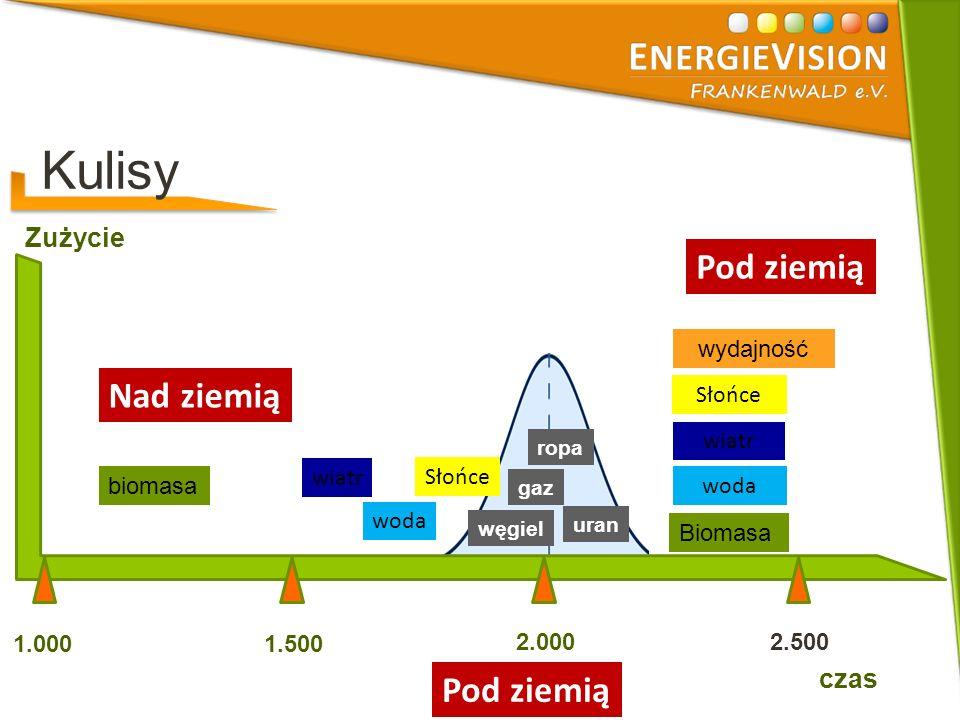 Kulisy Pod ziemią Zużycie 1.0001.500 2.0002.500 biomasa woda wiatr Słońce Nad ziemią Biomasa woda wiatr Słońce wydajność Pod ziemią czas węgiel ropa gaz uran