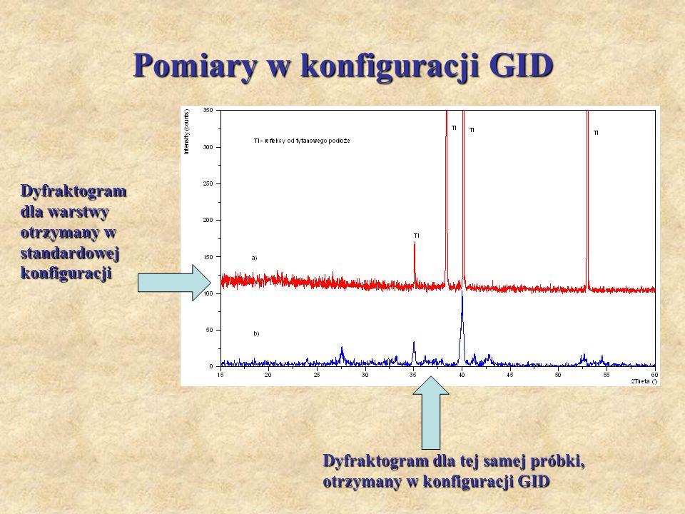 Pomiary w konfiguracji GID Dyfraktogram dla warstwy otrzymany w standardowej konfiguracji Dyfraktogram dla tej samej próbki, otrzymany w konfiguracji