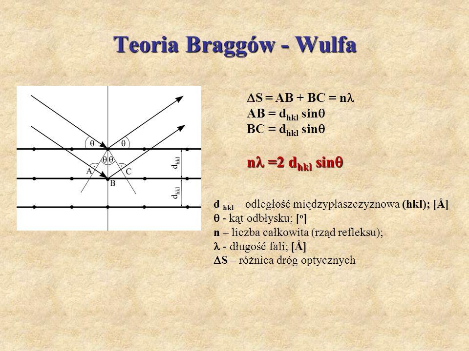 Teoria Braggów - Wulfa S = AB + BC = n AB = d hkl sin BC = d hkl sin n =2 d hkl sin n =2 d hkl sin d hkl – odległość międzypłaszczyznowa (hkl); [Å] -