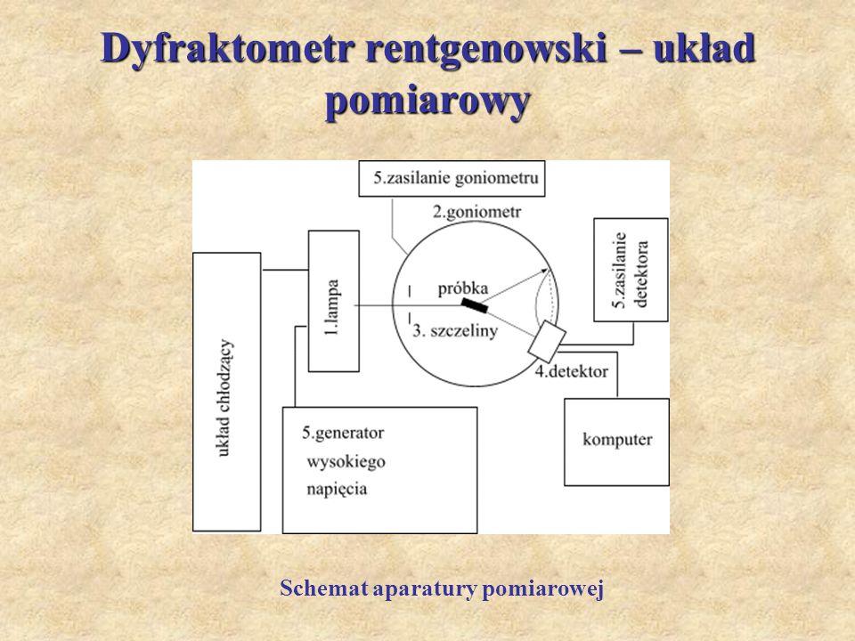 Dyfraktometr rentgenowski – układ pomiarowy Schemat aparatury pomiarowej