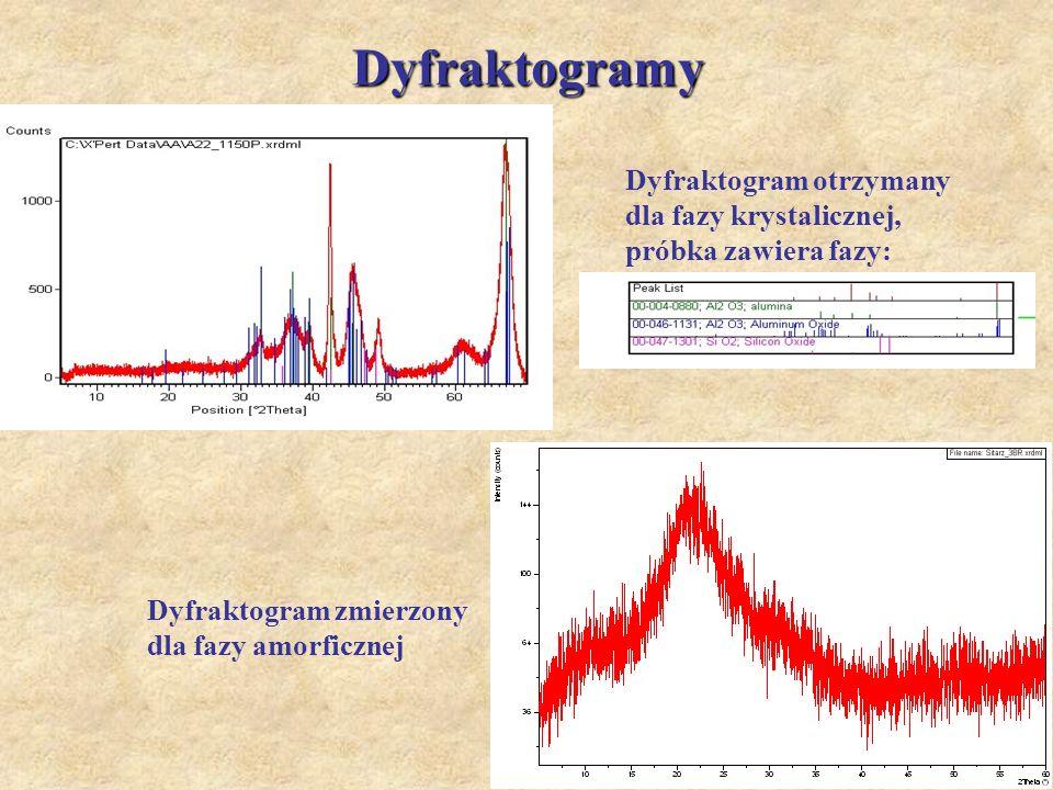 Dyfraktogramy Dyfraktogram otrzymany dla fazy krystalicznej, próbka zawiera fazy: Dyfraktogram zmierzony dla fazy amorficznej