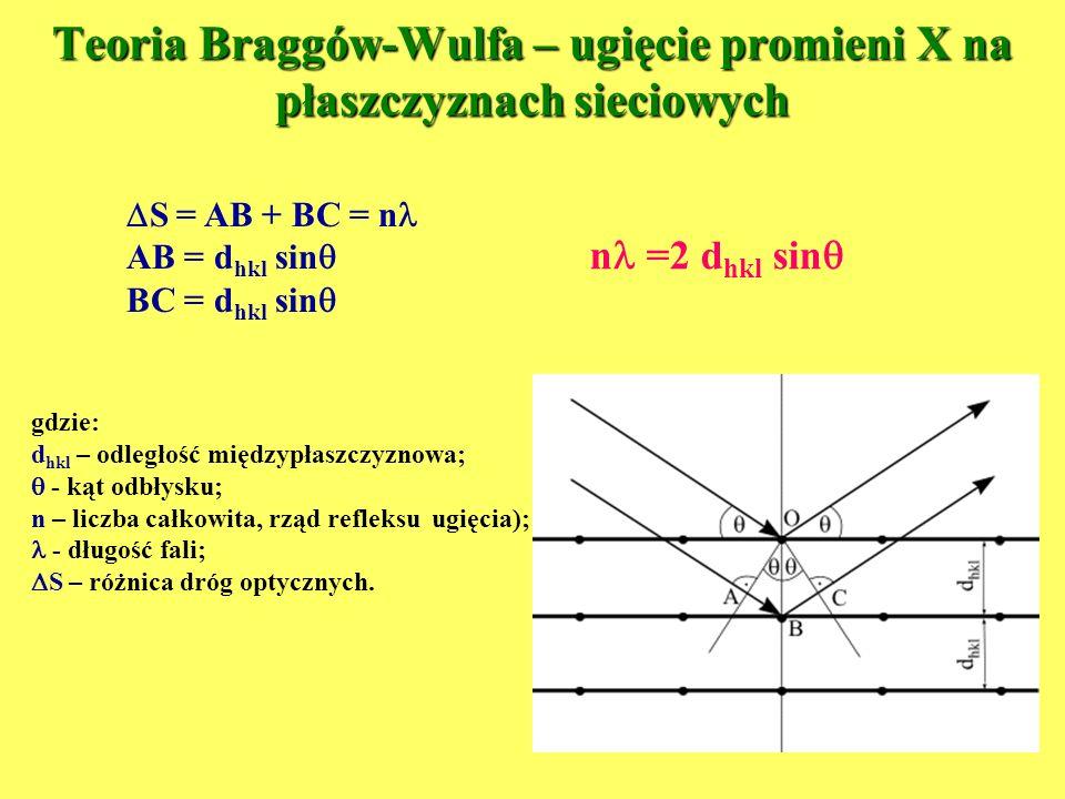 n =2 d hkl sin Teoria Braggów-Wulfa – ugięcie promieni X na płaszczyznach sieciowych S = AB + BC = n AB = d hkl sin BC = d hkl sin gdzie: d hkl – odle