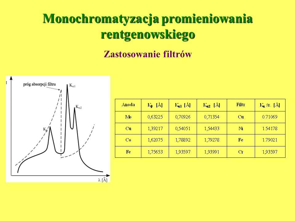 Monochromatory promieniowania X na przykładzie monochromatora Johanssona W monochromatorach (odpowiednio wypolerowanych monokryształach) wykorzystuje się odbicie wiązki promieniowania X na powierzchni kryształu, równoległej do wybranej płaszczyzny d hkl.