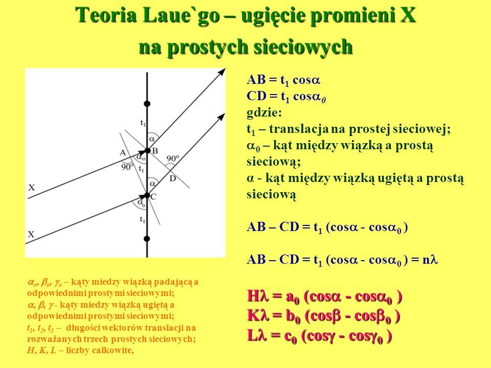Teoria Laue`go – ugięcie promieni X na prostych sieciowych AB = t 1 cos CD = t 1 cos 0 gdzie: t 1 – translacja na prostej sieciowej; 0 – kąt między wi