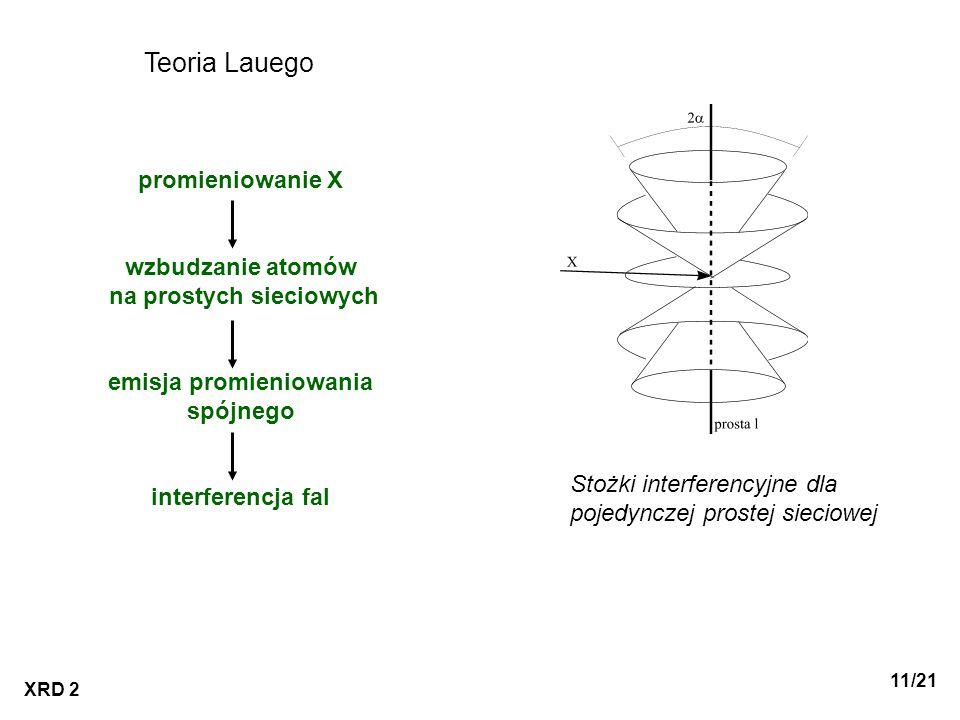 XRD 2 11/21 Teoria Lauego promieniowanie X wzbudzanie atomów na prostych sieciowych emisja promieniowania spójnego interferencja fal Stożki interferen