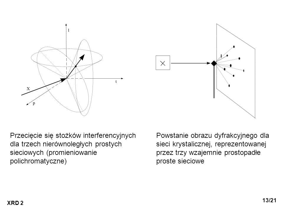 XRD 2 13/21 Przecięcie się stożków interferencyjnych dla trzech nierównoległych prostych sieciowych (promieniowanie polichromatyczne) Powstanie obrazu