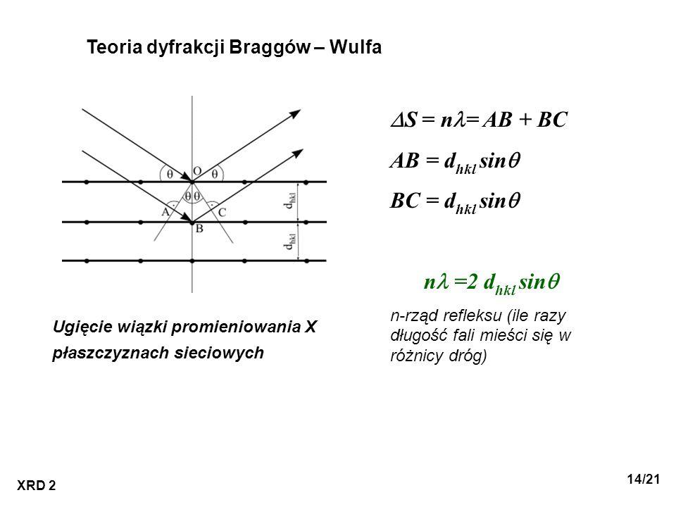 XRD 2 14/21 Teoria dyfrakcji Braggów – Wulfa Ugięcie wiązki promieniowania X płaszczyznach sieciowych S = n = AB + BC AB = d hkl sin BC = d hkl sin n