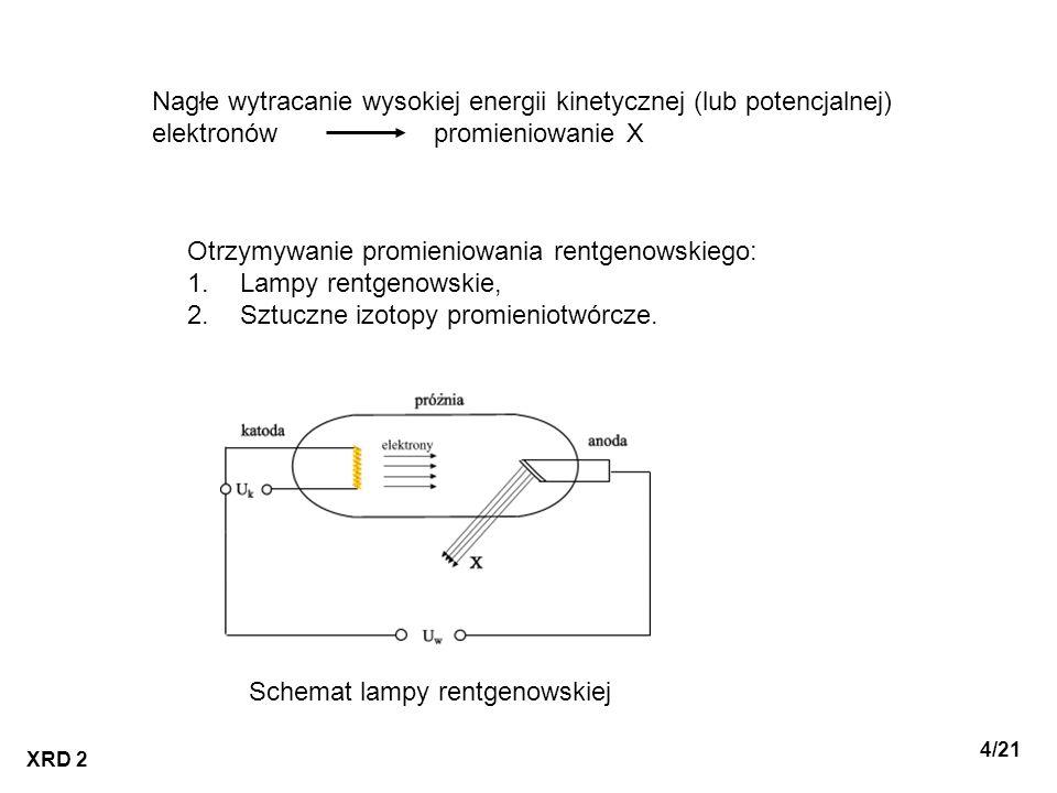 XRD 2 5/21 Widmo hamowania (ciągłe, białe, polichromatyczne) wyhamowanie wiązki elektronów przez atomy antykatody lampy rentgenowskiej energia elektronów nie wyższa od progu wzbudzenia przejść elektronów w atomach anody anody z metalu o wysokiej liczbie porządkowej i wysokiej temperaturze topnienia (np.: z wolframu o energii progowej ok.