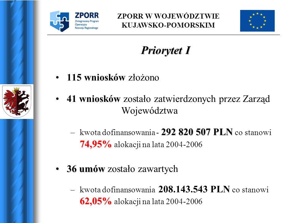 ZPORR W WOJEWÓDZTWIE KUJAWSKO-POMORSKIM Priorytet I 115 wniosków złożono 41 wniosków zostało zatwierdzonych przez Zarząd Województwa 292 820 507 PLN 7