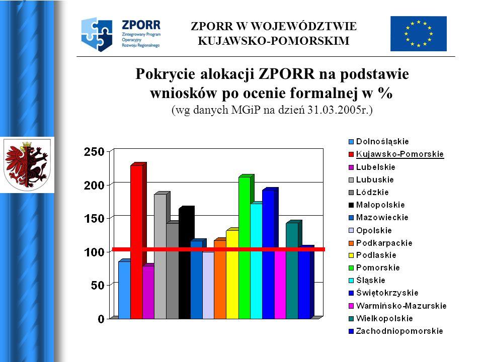ZPORR W WOJEWÓDZTWIE KUJAWSKO-POMORSKIM Pokrycie alokacji ZPORR na podstawie wniosków po ocenie formalnej w % (wg danych MGiP na dzień 31.03.2005r.)