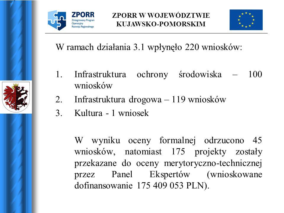 ZPORR W WOJEWÓDZTWIE KUJAWSKO-POMORSKIM W ramach działania 3.1 wpłynęło 220 wniosków: 1.Infrastruktura ochrony środowiska – 100 wniosków 2.Infrastrukt