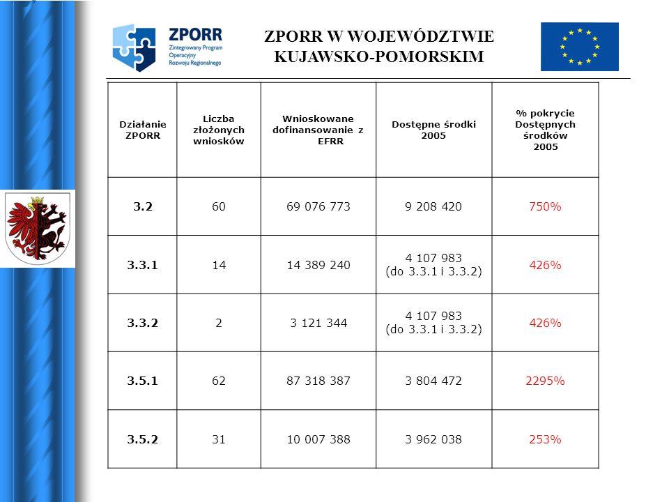 ZPORR W WOJEWÓDZTWIE KUJAWSKO-POMORSKIM Działanie ZPORR Liczba złożonych wniosków Wnioskowane dofinansowanie z EFRR Dostępne środki 2005 % pokrycie Do