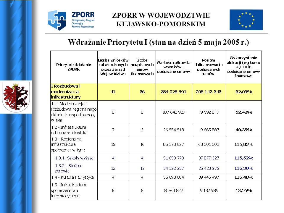 ZPORR W WOJEWÓDZTWIE KUJAWSKO-POMORSKIM W ramach działania 3.1 wpłynęło 220 wniosków: 1.Infrastruktura ochrony środowiska – 100 wniosków 2.Infrastruktura drogowa – 119 wniosków 3.Kultura - 1 wniosek W wyniku oceny formalnej odrzucono 45 wniosków, natomiast 175 projekty zostały przekazane do oceny merytoryczno-technicznej przez Panel Ekspertów (wnioskowane dofinansowanie 175 409 053 PLN).