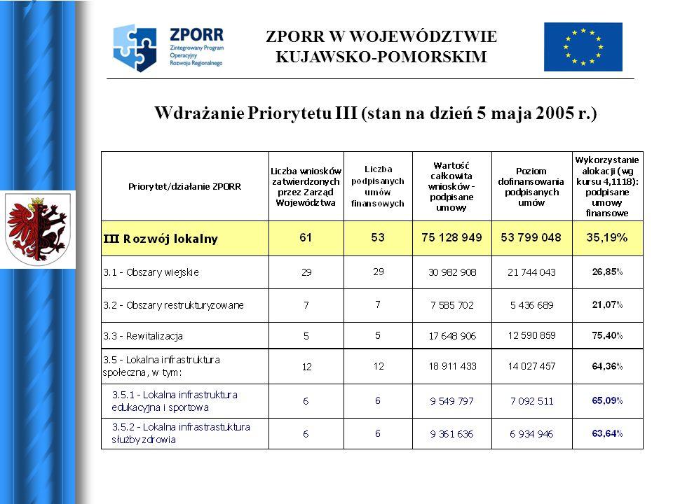 ZPORR W WOJEWÓDZTWIE KUJAWSKO-POMORSKIM Działanie ZPORR Liczba złożonych wniosków Wnioskowane dofinansowanie z EFRR Dostępne środki 2005 % pokrycie Dostępnych środków 2005 3.26069 076 7739 208 420750% 3.3.11414 389 240 4 107 983 (do 3.3.1 i 3.3.2) 426% 3.3.223 121 344 4 107 983 (do 3.3.1 i 3.3.2) 426% 3.5.16287 318 3873 804 4722295% 3.5.23110 007 3883 962 038253%