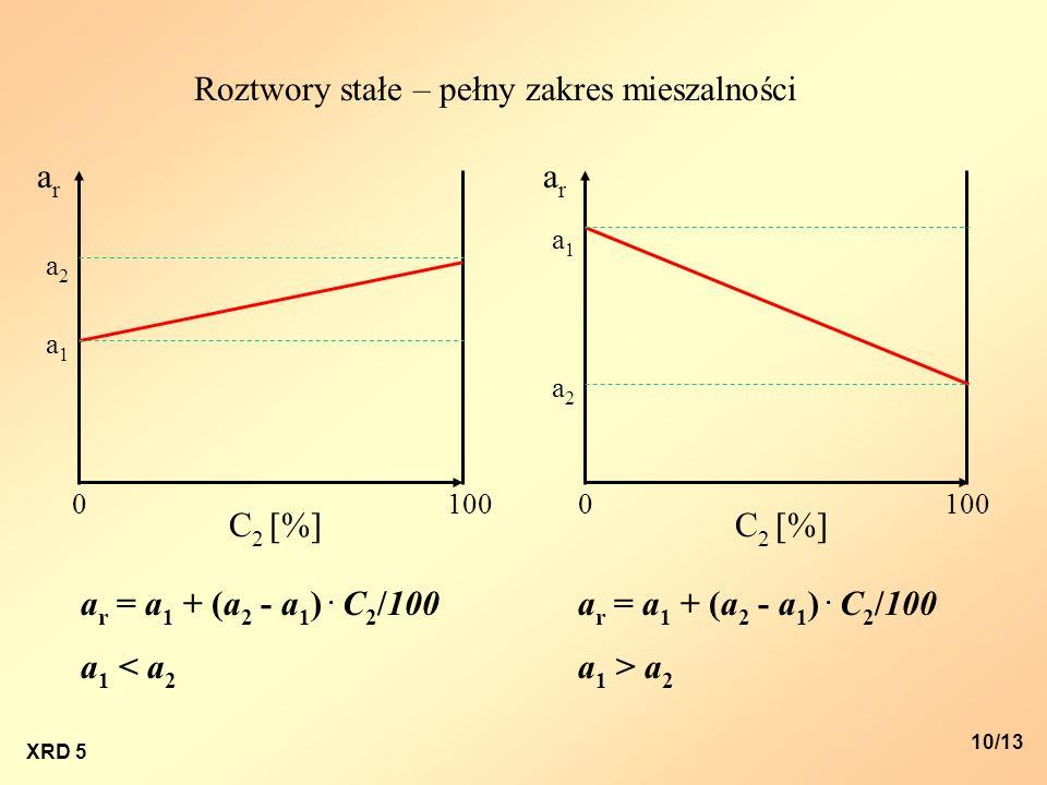 XRD 5 10/13 arar arar C 2 [%] a2a2 a1a1 a2a2 a1a1 00100 C 2 [%] 100 a r = a 1 + (a 2 - a 1 ). C 2 /100 a 1 < a 2 a r = a 1 + (a 2 - a 1 ). C 2 /100 a