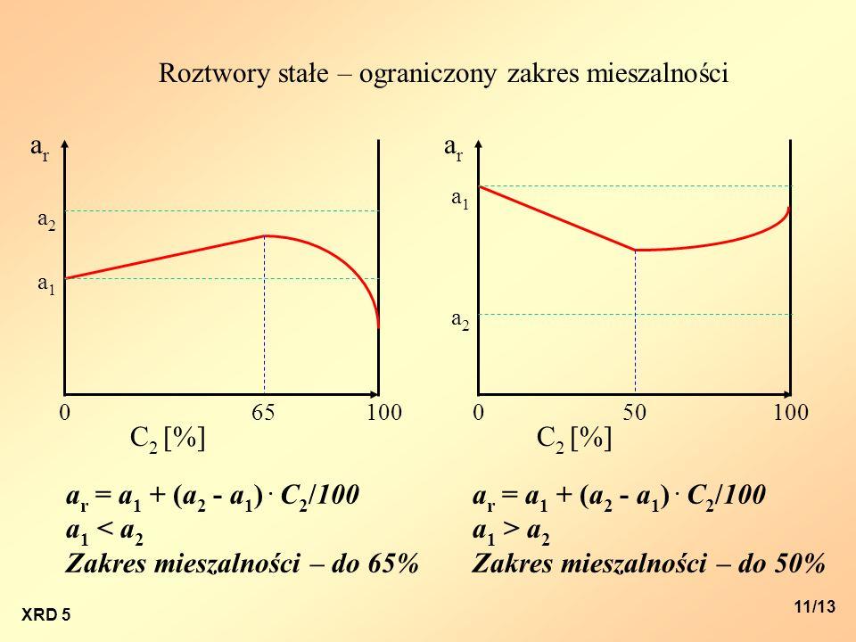 XRD 5 11/13 arar arar C 2 [%] a2a2 a1a1 a2a2 a1a1 00100 C 2 [%] 100 a r = a 1 + (a 2 - a 1 ). C 2 /100 a 1 < a 2 Zakres mieszalności – do 65% a r = a