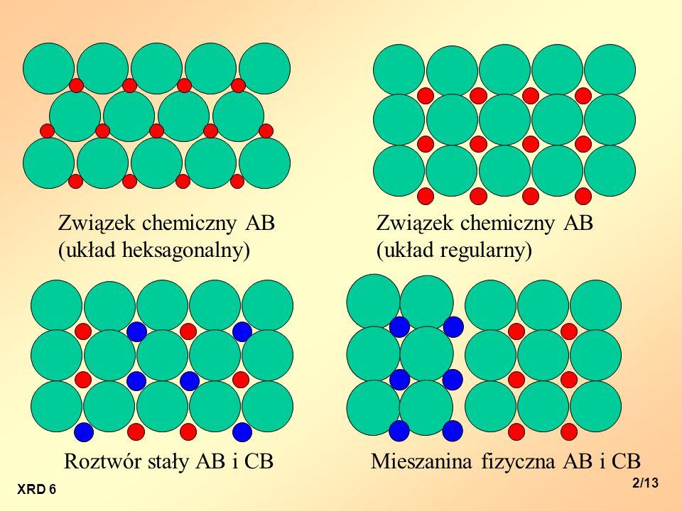 XRD 6 3/13 Rodzaje roztworów stałych: -substytucyjne (podstawieniowe): promień jonowy – różnica do 15%, ten sam typ wzoru chemicznego i typ sieci, ten sam ładunek i podobna elektroujemność, - interstycjalne (międzywęzłowe): promień jonowy na tyle mały, aby jon zmieścił się w przestrzeni międzywęzłowej, zachowana elektroobojętność sieci, - substrakcyjne (pustowęzłowe).